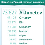 Kazakhstan's most common surnames