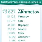 Kazakhstan's most common surnames