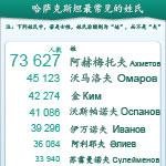 哈萨克斯坦最常见的姓氏