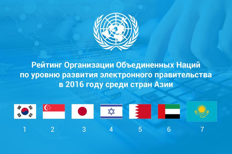 Казахстан вошел в десятку стран Азии по уровню развития электронного правительства