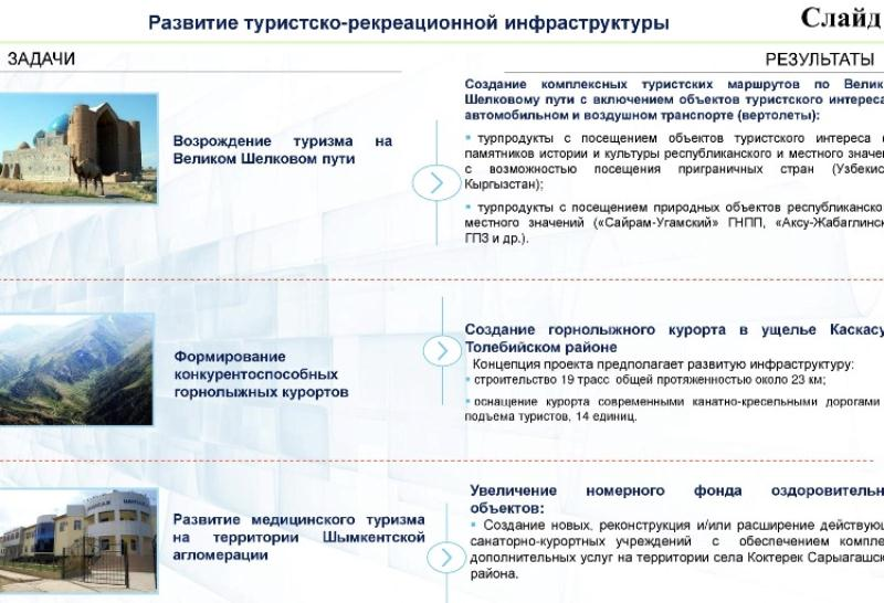 К 2030 году 96% населенных пунктов Шымкентской агломерации будут газифицированы