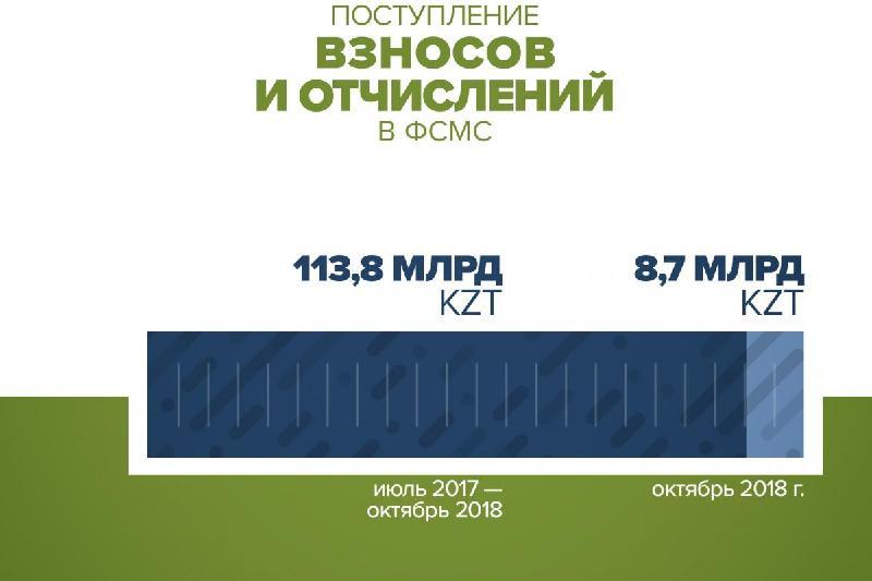 113,8 млрд тенге достигла сумма платежей в Фонд соцмедстрахования